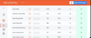Keyword research for your blog niche for music