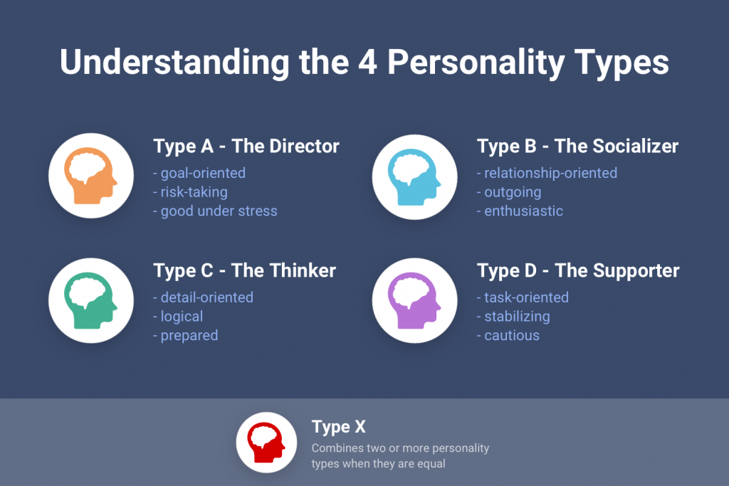 best personality test types myers briggs